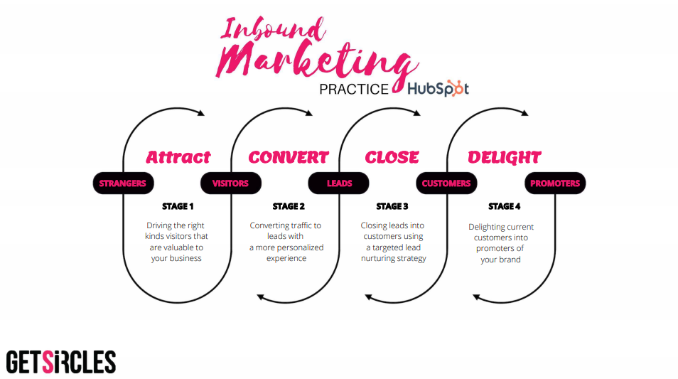 Inbound marketing practice